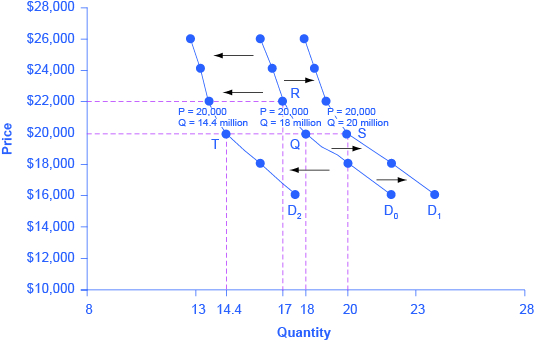 econ supply and demand and demand Personal finance and economics  on a linear supply or demand curve (a  straight line), you can use the following price elasticity formulas: ep = (% change  q).