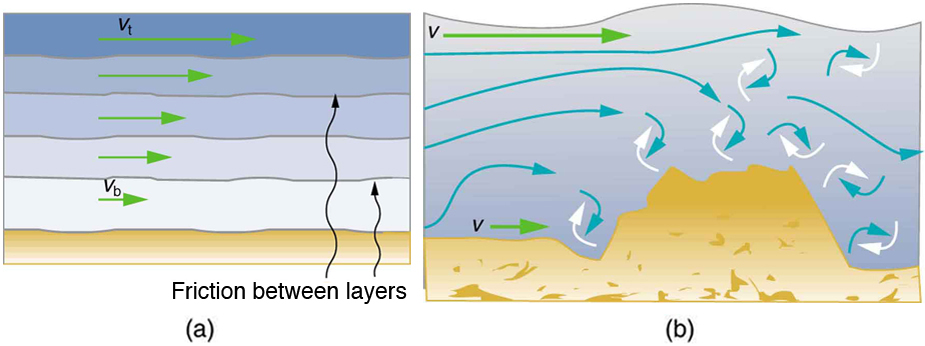 Part a of the figure shows a laminar flow on a fixed smooth surface. The different layers of the liquid are shown as different colored bands along the horizontal surface. The friction is shown to act all along the line separating two layers. The direction of flow of the fluid is toward right and the velocity is shown as v b for layers at the bottom and v t for layers on top. Part b of the figure shows turbulent flow on a surface with some obstruction. The fluid directions are horizontal on smooth path and irregular near the area of the obstruction. The velocity is v on top as well as at the bottom of the fluid.