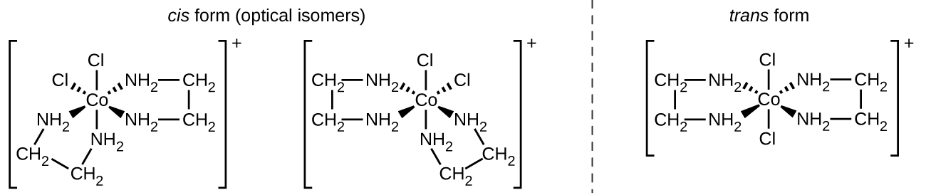 "This figure includes three structures. The first two are labeled ""cis form (optical isomers)."" These structures are followed by a vertical dashed line segment to the right of which appears a third structure that is labeled ""trans form."" The first structure includes a central C o atom that has four N H subscript 2 groups and two C l atoms attached with single bonds. These bonds are indicated with line segments extending above and below, dashed wedges extending up and to the left and right, and solid wedges extending below and to the left and right. C l atoms are bonded at the top and at the upper left of the structure. The remaining four bonds extend from the central C o atom to the N atoms of N H subscript 2 groups. The N H subscript 2 groups are each connected to C atoms of C H subscript 2 groups extending outward from the central C o atom. These C H subscript 2 groups are connected in pairs with bonds indicated by short line segments, forming two rings in the structure. This entire structure is enclosed in brackets. Outside the brackets to the right is the superscript plus. The second structure, which appears to the be mirror image of the first structure, includes a central C o atom that has four N H subscript 2 groups and two C l atoms attached with single bonds. These bonds are indicated with line segments extending above and below, dashed wedges extending up and to the left and right, and solid wedges extending below and to the left and right. C l atoms are bonded at the top and at the upper right of the structure. The remaining four bonds extend from the central C o atom to the N atoms of N H subscript 2 groups. The N H subscript 2 groups are each connected to C atoms of C H subscript 2 groups extending outward from the central C o atom. These C H subscript 2 groups are connected in pairs with bonds indicated by short line segments, forming two rings in the structure. This entire structure is enclosed in brackets. Outside the brackets to the right is a superscript plus sign. The third, trans structure includes a central C o atom that has four N H subscript 2 groups and two C l atoms attached with single bonds. These bonds are indicated with line segments extending above and below, dashed wedges extending up and to the left and right, and solid wedges extending below and to the left and right. C l atoms are bonded at the top and bottom of the structure. The remaining four bonds extend from the central C o atom to the N atoms of N H subscript 2 groups. The N H subscript 2 groups are each connected to C atoms of C H subscript 2 groups extending outward from the central C o atom. These C H subscript 2 groups are connected in pairs with bonds indicated by short line segments, forming two rings in the structure. This entire structure is enclosed in brackets. Outside the brackets to the right is a superscript plus sign. This final structure has rings of atoms on opposite sides of the structure."