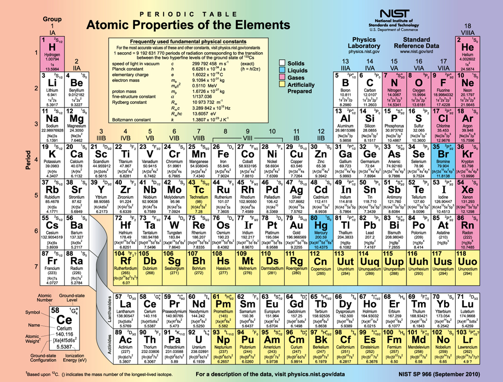 Gallery periodic table electron charges - Periodic table electron configuration ...