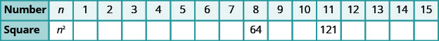 There is a table with two rows and 17 columns. The first row reads from left to right Number, n, 1, 2, 3, 4, 5, 6, 7, 8, 9, 10, 11, 12, 13, 14, and 15. The second row reads from left to right Square, n squared, blank, blank, blank, blank, blank, blank, blank, 64, blank, blank, 121, blank, blank, blank, and blank.