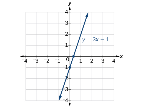 This is an image of a line graph on an x, y coordinate plane. The x and y-axis range from negative 4 to 4.  The function y = 3x – 1 is plotted on the coordinate plane