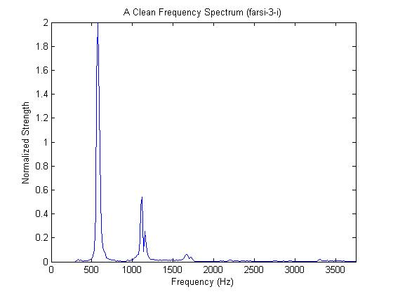 Figure 1 (CleanSpectrum.jpg)