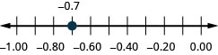 There is a number line shown that runs from negative 1.00 to 0.00. The only point given is negative 0.7, which is between negative 0.8 and negative 0.6.