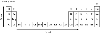 The atom: Ionisation energy and the periodic table (Grade 10) [NCS]