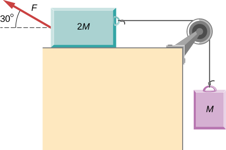 Two blocks are shown. One block, labeled 2 M is on a horizontal table. A force F pulls on the 2 M block up and to the left at an angle of 30 degrees above the horizontal. On the opposite side, the block is connected to a string that pulls it to the right. The string passes over a pulley at edge of the table, then hangs straight down and connects to  the second block, labeled M. Block 2 is not in contact with the ramp.