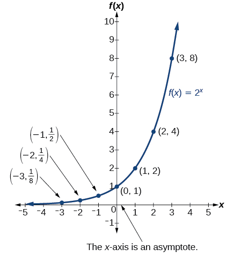 Graph of the exponential function, 2^(x), with labeled points at (-3, 1/8), (-2, ¼), (-1, ½), (0, 1), (1, 2), (2, 4), and (3, 8). The graph notes that the x-axis is an asymptote.