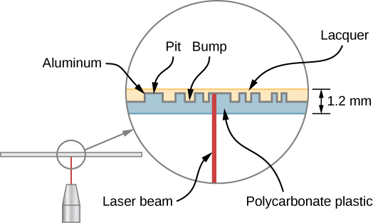 An illustration of the details of a compact disc. A laser beam hits the disc from below at right angles. The disc consists of three layers. The lower layer is a polycarbonate plastic layer with alternating pits and bumps. A thin layer of Aluminum is deposited on top of the plastic layer. A layer of laquer covers the disc, filling in the bumps and pits and forming a smooth upper surface. The entire disc, including all three layers, is 1.2 m m thick.