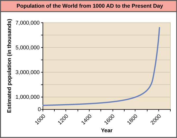 Graph plots the world population growth from 1000 AD to the present. The curve starts out flat and then becomes increasingly steep. A sharp increase in population occurs around 1900 AD. In 1000 AD the population was around 265 million. In 2000 AD it was around 6 billion.