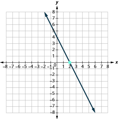 This figure has a graph of a straight line on the x y-coordinate plane. The x and y-axes run from negative 10 to 10. The line goes through the points (0, 4), (1, 2), and (2, 0).
