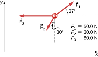 Three arrow radiate outwards from a circle labeled m. F1, equal to 50 N, points up and right, making an angle of 37 degrees with the x axis. F2, equal to 30 N, points left and down, making an angle of minus 30 degrees with the negative y axis. F3, equal to 80 N, points left.