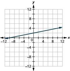 This figure shows a straight line graphed on the x y-coordinate plane. The x and y-axes run from negative 12 to 12. The line goes through the points (negative 12, negative 1), (negative 8, 0), (negative 4, 1), (0, 2), (4, 3), (8, 4), and (12, 5).