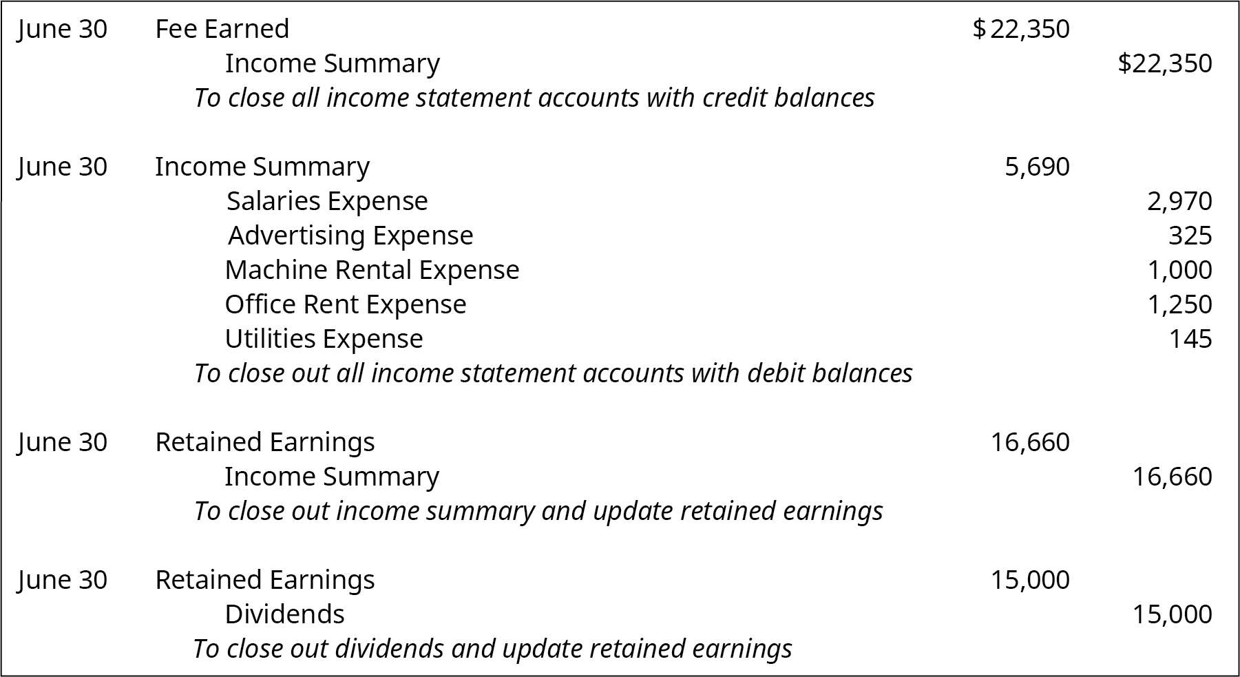 """June 30 debit Fee earned 22,350, credit Income Summary 22,350. Explanation: """"To close all income statement accounts with credit balances."""" June 30 debit Income Summary 5,690, credit Salaries Expense 2,970, Advertising Expense 325, Machine Rental Expense 1,000, Office Rent Expense 1,250, and Utilities expense 145. Explanation: """"To close out all income statement accounts with debit balances."""" June 30 debit Retained Earnings 16,660, Credit Income Summary 16,660. Explanation: """"To close out income summary and update retained earnings."""" June 30 debit Retained Earnings 15,000 and credit Dividends 15,000. Explanation: """"To close out dividends and update retained earnings."""""""