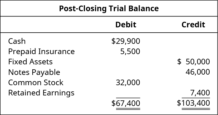 Post-Closing Trial Balance. Cash 29,900 debit. Prepaid insurance 5,500 debit. Fixed assets 50,000 credit. Notes payable 46,000 credit. Common stock 32,000 debit. Retained earnings 7,400 credit. Debit total 67,400, credit total 103,400.