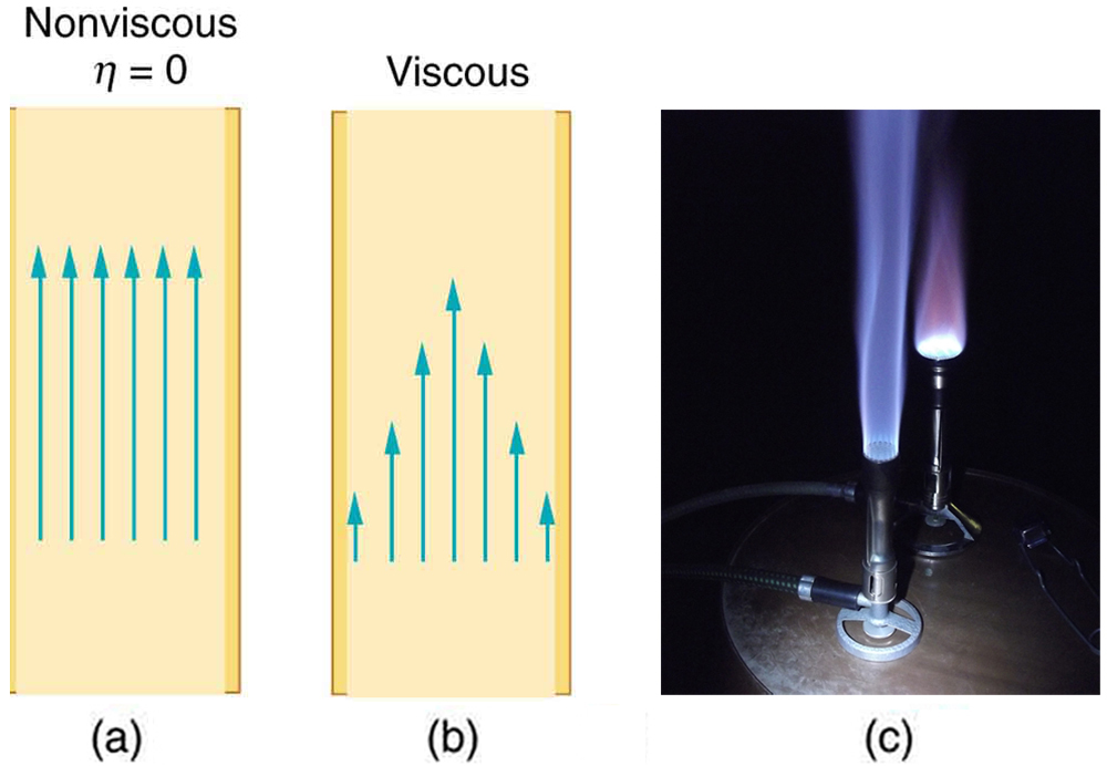 Part a of the diagram shows a fluid flow across a rectangular non viscous medium. The speed of the fluid is shown to be same across the tube represented as same length of vertical rising arrows. Part b of the diagram shows a fluid flow across a rectangular viscous medium. The speed of the fluid speed at the walls is zero, increasing steadily to its maximum at the center of the tube represented as wave like variation for length of vertical rising arrows. Part c of the figure shows a burning Bunsen burner.