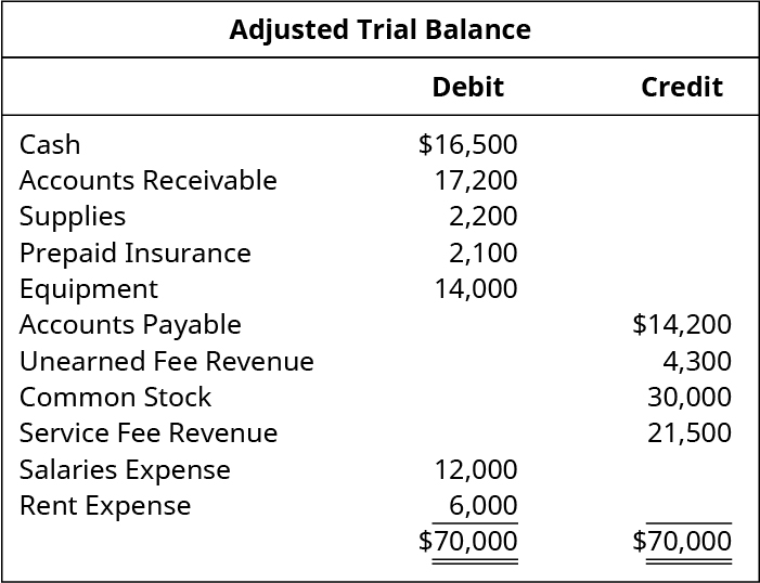 Adjusted Trial Balance. Cash 16,500 debit. Accounts receivable 17,200 debit. Supplies 2,200 debit. Prepaid insurance 2,100 debit. Equipment 14,000 debit. Accounts payable 14,200 credit. Unearned fee revenue 4,300 credit. Common stock 30,000 credit. Service fee revenue 21,500 credit. Salaries expense 12,000 debit. Rent expense 6,000 debit. Total debits and total credits 70,000.