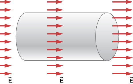 Figure shows a cylinder placed horizontally. There are three columns of arrows labeled vector E across the cylinder. The arrows point right. The column to the left has the shortest arrows and that to the right has the longest.