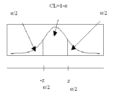 Graph illustrating the distribution of a confidence interval when the mean value is known and the confidence level.