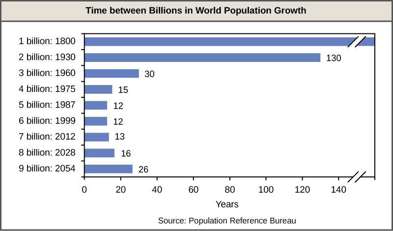 Bar graph shows the number of years it has taken to add each billion people to the world population. By 1800, there were about one billion people on Earth. It took 130 years, until 1930, for the population to reach two million. Thirty years later, in 1960, the population reached three billion, and 15 years after that, in 1975, the population reached four billion. The population reached five billion in 1987, and six billion in 1999, each twelve years apart. Currently, the world population is nearly seven billion. The population is projected to reach eight billion in 2028, and nine billion in 2054.
