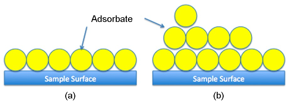 Schematic of the adsorption of gas molecules onto the surface of a sample showing (a) the monolayer adsorption model assumed by the Langmuir theory and (b) s the multilayer adsorption model assumed by the BET theory.