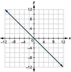 The figure shows a graph of a straight line on the x y-coordinate plane. The x and y-axes run from negative 12 to 12. The straight line goes through the points (negative 1, 1), (0, 0), and (1, negative 1).