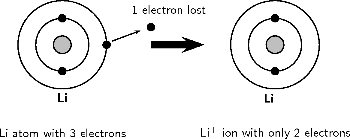 Chemistry_grade_10_[caps]#! on Ion Size Periodic Table