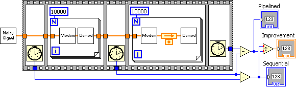 A diagram of a 'Task Pipelining Program Example'. The diagram is formed on a sort of film frame. There are also two rows. The upper from left to right is a box icon connected via an orange line to a box  with an 'N' with a '1000'in the upper left corner and an 'i' in the lower left. In the middle of this box are two horizontally oriented box icons. An orange line continues to the right to another box with the same setup as the previous, except between the two icons there is an orange arrow over a dot icon. The orange line continues through the boxes and icon and ends to the right. The second row is below the other and consists of three clock icons linked by blue lines and then on the far right side there are arrows all pointing to three icons labeled from top to bottom 'pipelined', 'improvement', and 'sequential'.