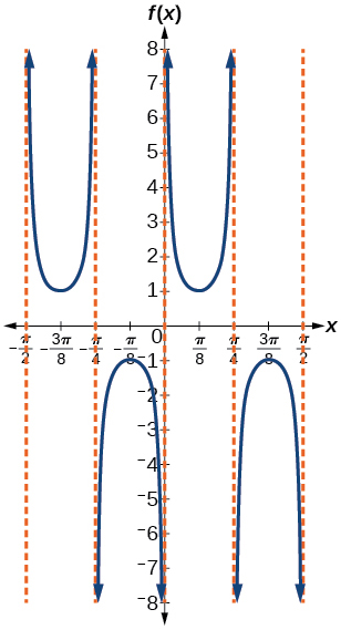 A graph of a modified cosecant function. Vertical asymptotes at multiples of pi/4.
