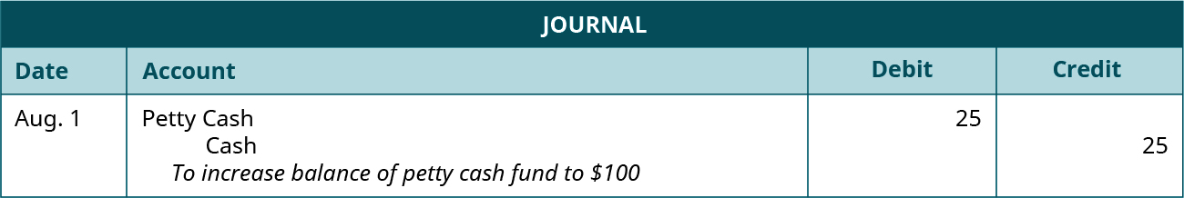 """Journal entry dated August 1 debiting Petty Cash and crediting Cash for 25 each. Explanation: """"To increase balance of petty cash fund to $100."""""""