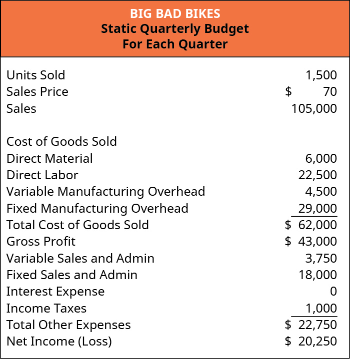 Big Bad Bikes, Static Quarterly Budget for Each Quarter: Units sold 1,500 times Sales price $70 equals Sales $105,000. Budget items are: Direct material $6,000, Direct labor $22,500, Variable manufacturing overhead $4,500, Fixed manufacturing overhead $29,000, Total cost of goods sold $62,000, gross profit $43,000, variable sales and admin $3,750, fixed sales and admin $18,000, no interest expense, income taxes $1,000, total other expenses $22,750, net income $20,250.