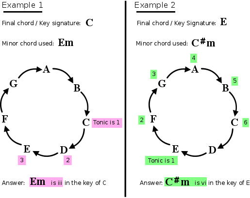 Theory For Guitar 7 Minor Chords In Major Keys