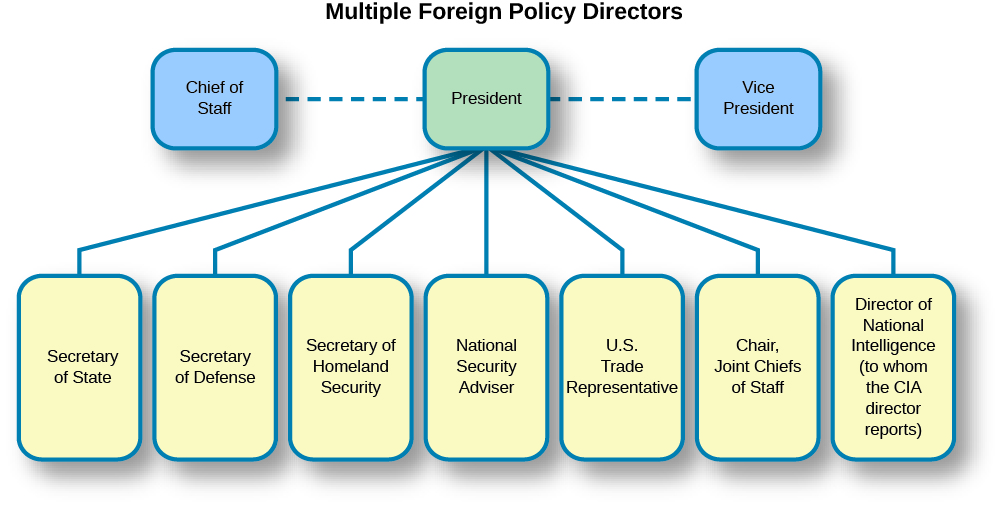 "A chart titled ""Multiple foreign Policy Directors"". At the top of the chart are three boxes. The box on the left is labeled ""Chief of Staff"", the center box is labeled ""President"", and the box on the right is labeled ""Vice President"". The boxes labeled ""Chief of Staff"" and ""Vice President"" are connected with dotted lines to the ""President"" box. Under the ""President"" box are seven boxes connected with solid lines. From left to right, the boxes are labeled ""Secretary of State,"" ""Secretary of Defense"", ""Secretary of Homeland Security"", ""National Security Advisor"", ""U.S. Trade Representative"", ""Chair, Joint Chiefs of Staff"", ""Director of National Intelligence (to whom the CIA director reports)""."