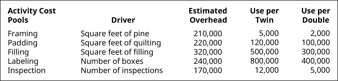 Activity Cost Pools, Driver, Estimated Overhead, Use per Twin, Use per Double, respectively. Framing, Square feet of pine, 210,000, 5,000, 2,000. Padding, Square feet of quilting, 220,000, 120,000, 100,000. Filling, Square feet of filling, 320,000, 500,000, 300,000. Labeling, Number of boxes, 240,000, 800,000, 400,000. Inspection, Number of inspections, 170,000, 12,000, 5,000.