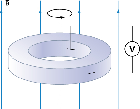 Figure shows a metal disk rotating at an angular velocity in a uniform magnetic field directed parallel to the rotational axis. The brush leads of a voltmeter are connected to the disk's inner and outer surfaces.