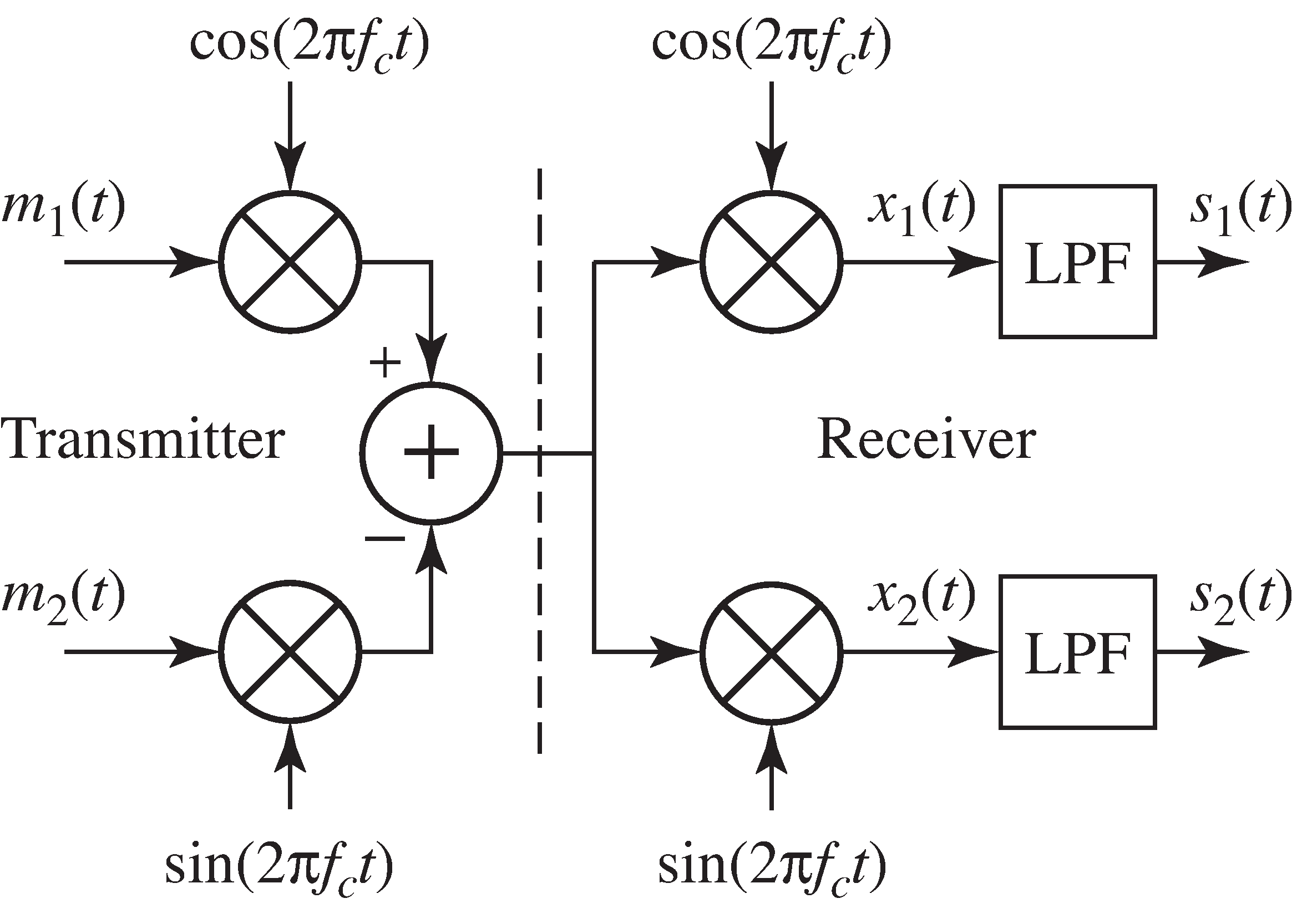 Analog Demodulation Quadrature Fm Demodulator Circuit In A Modulation System Two Messages M 1t And 2t
