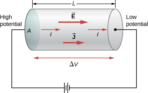 Picture is a schematic drawing of a battery connected to a conductor with the cross-sectional area A. Current flows from high potential side to the low potential side of the conductor.
