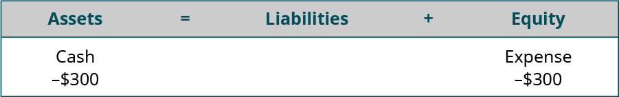 Assets equal Liabilities plus Equity. Cash is listed under Assets, with minus $300 under Cash. Expense is listed under Equity, with minus $300 under Expense.