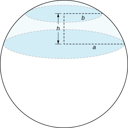 A sphere has two parallel circles inside of it h units apart. The upper circle has radius b, and the lower circle has radius a. Note that a > b.