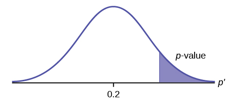 Normal distribution curve of a single population proportion with the value of 0.2 on the x-axis. The p-value points to the area on the right tail of the curve.