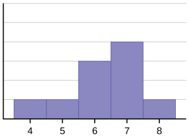 This histogram matches the supplied data. It consists of 5 adjacent bars with the x-axis split into intervals of 1 from 4 to 8. The peak is to the right, and the heights of the bars taper down to the left.