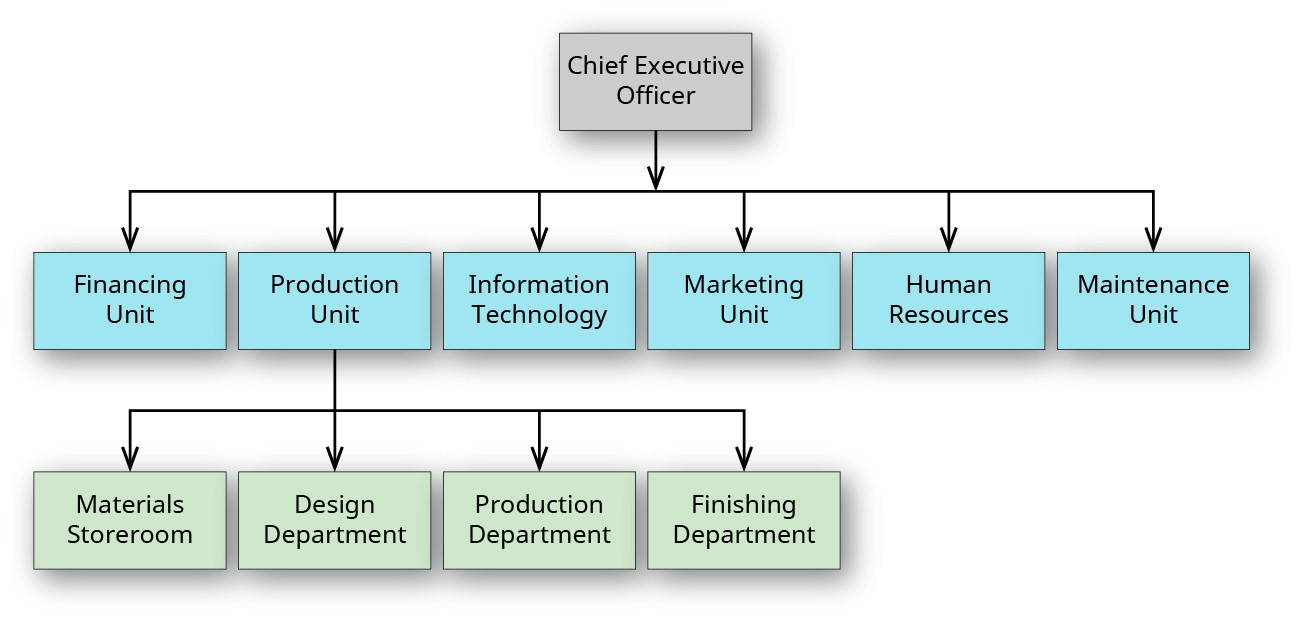 "An organizational chart with three tiers. The first tier is labeled ""Chief Executive Officer"". The second tier branches from the first, and is labeled from left to right ""Financing Unit"", ""Production Unit"", ""Information Technology"", ""Marketing Unit"", ""Human Resources"", and ""Maintenance Unit"". The third tier branches from ""Production Unit"" and is labeled ""Materials Storeroom"", ""Design Department"", ""Production Department"", and ""Finishing Department""."