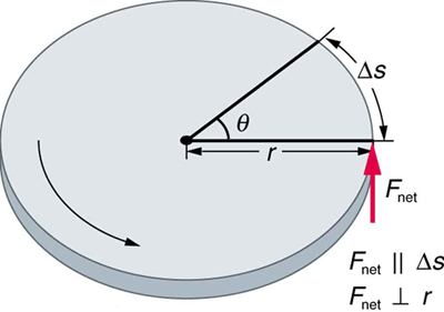 The figure shows a circular disc of radius r. A net force F is applied perpendicular to the radius, rotating the disc in an anti-clockwise direction and producing a displacement equal to delta S, in a direction parallel to the direction of the force applied. The angle covered is theta.