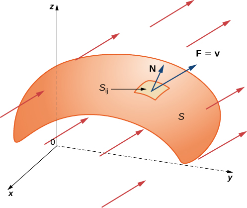 A diagram in three dimensions of a surface S. A small section S_ij is labeled. Coming out of this section are two vectors, labeled N and F = v. The latter points in the same direction as several other arrows with positive z and y components but negative x components.