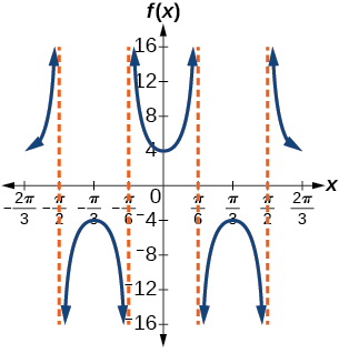 A graph of two periods of a modified secant function. Vertical asymptotes at x=-pi/2, -pi/6, pi/6, and pi/2.
