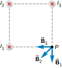 Figure shows three wires I1, I2, and I3 with current flowing into the page. Wires form three corners of a square. The magnetic field is determined at the fourth corner of the square that is labeled P. Vector B3 is directed from the point P towards the wire I1. Vector B1 is the continuation of the line from the wire I3 to the point P. Vector B2 lies between vectors B1 and B3.