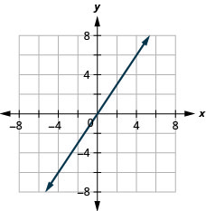 The figure shows a straight line graphed on the x y-coordinate plane. The x and y axes run from negative 8 to 8. The line goes through the points (negative 2, negative 3), (0, 0), and (2, 3).