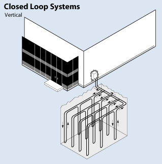 daigram of a vertical closed loop system