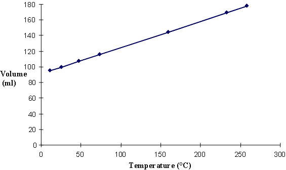 Volume vs. Temperature of a Gas (fig3.png)