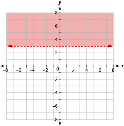 This figure has the graph of a straight horizontal dashed line on the x y-coordinate plane. The x and y axes run from negative 8 to 8. A horizontal dashed line is drawn through the points (negative 1, 3), (0, 3), and (1, 3). The line divides the x y-coordinate plane into two halves. The top half is shaded red to indicate that this is where the solutions of the inequality are.