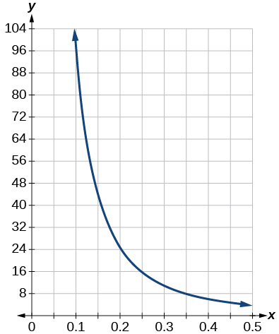 Graph of the equation from [0.1, 0.5].
